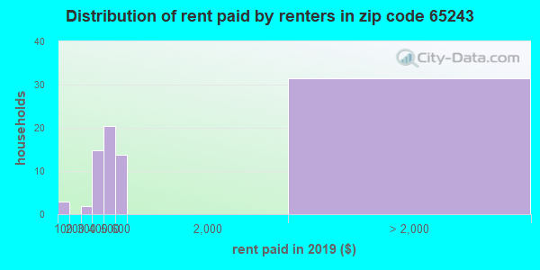 65243 rent paid by renters