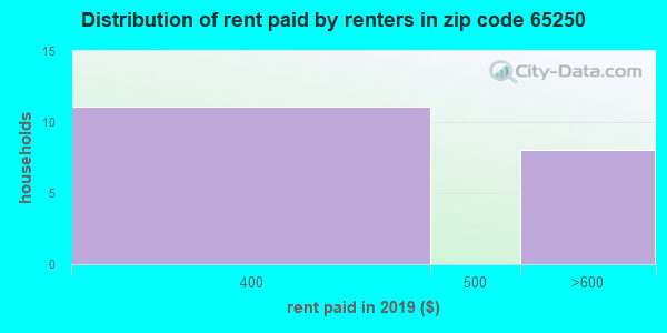 65250 rent paid by renters