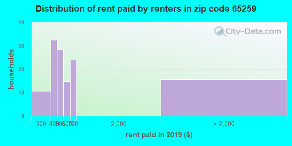 65259 rent paid by renters