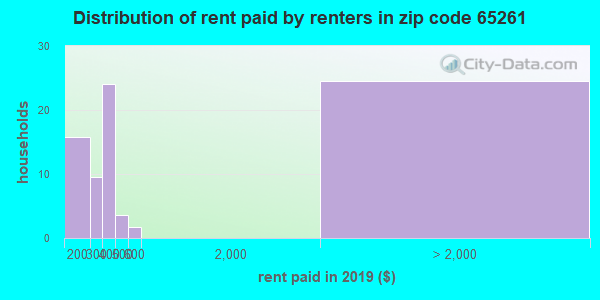 65261 rent paid by renters