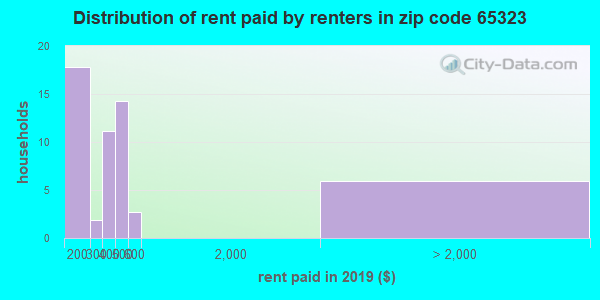Rent paid by renters in 2013 in zip code 65323