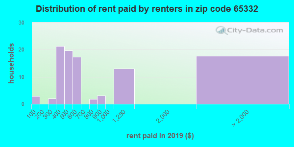 65332 rent paid by renters