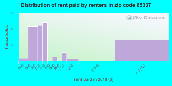 65337 rent paid by renters