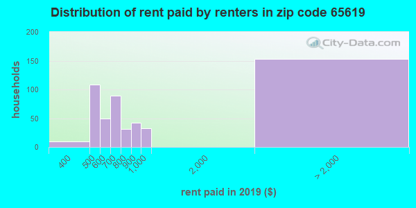 65619 rent paid by renters