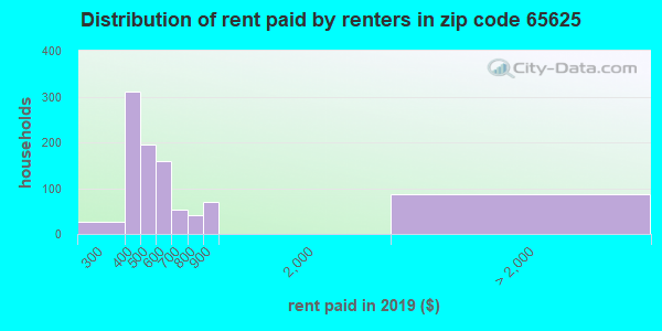 65625 rent paid by renters