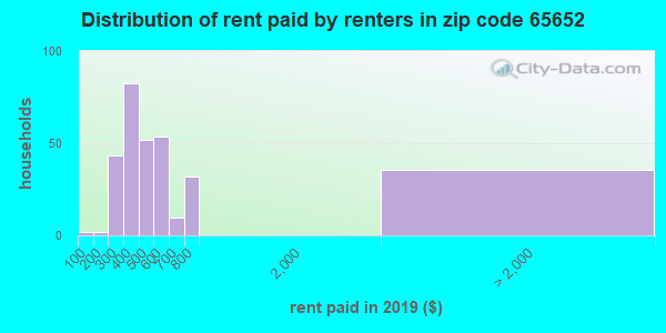 65652 rent paid by renters