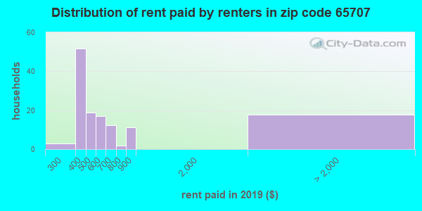 65707 rent paid by renters