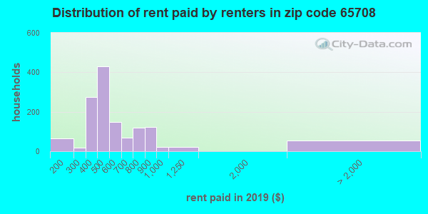 65708 rent paid by renters