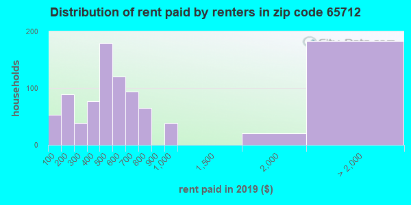 65712 rent paid by renters