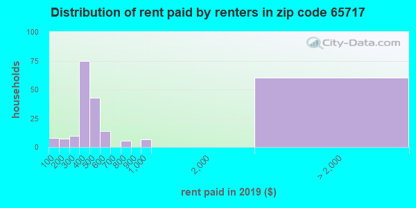 65717 rent paid by renters