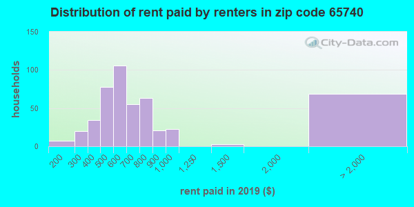 65740 rent paid by renters