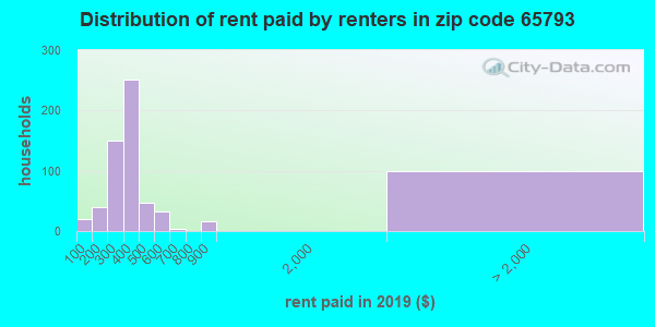 65793 rent paid by renters