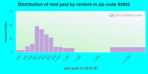 65802 rent paid by renters