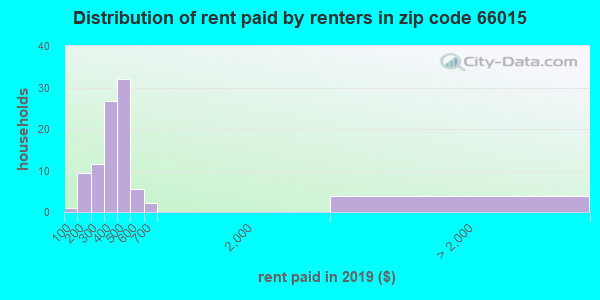 66015 rent paid by renters
