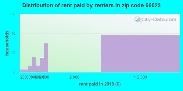 66023 rent paid by renters