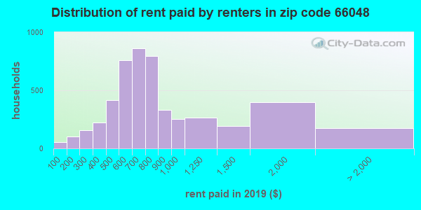 66048 rent paid by renters