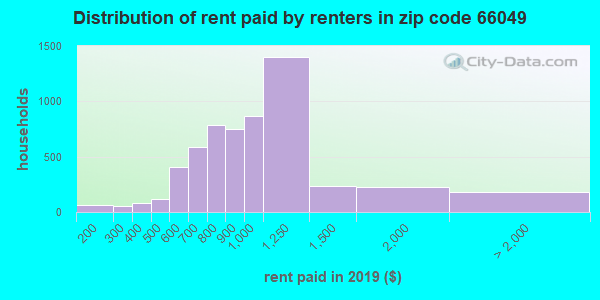 66049 rent paid by renters