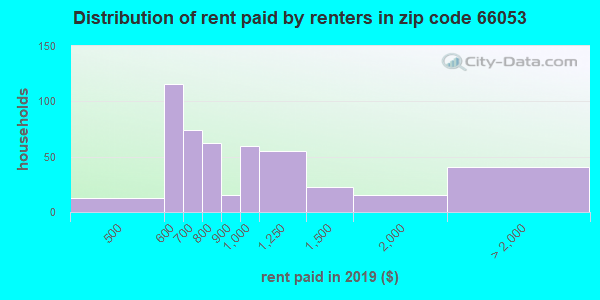 66053 rent paid by renters