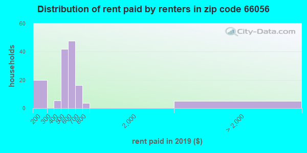 66056 rent paid by renters