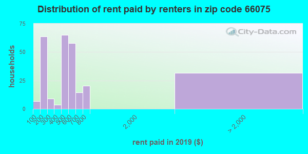 66075 rent paid by renters