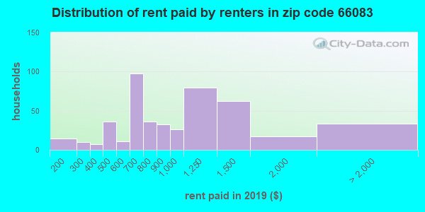 66083 rent paid by renters