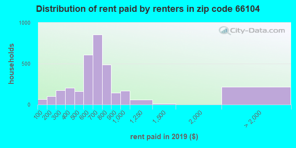 66104 rent paid by renters