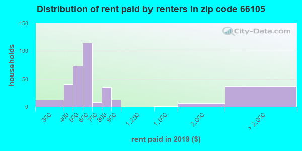 66105 rent paid by renters