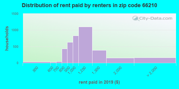 66210 rent paid by renters