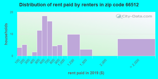 66512 rent paid by renters