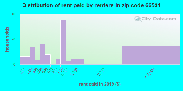 66531 rent paid by renters