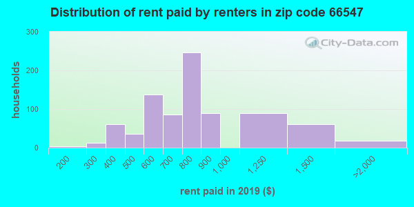 66547 rent paid by renters