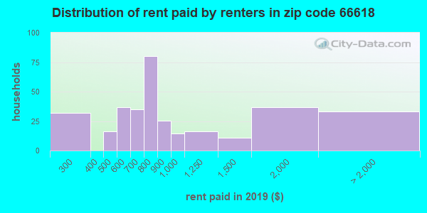 66618 rent paid by renters
