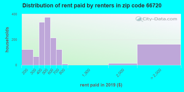 66720 rent paid by renters