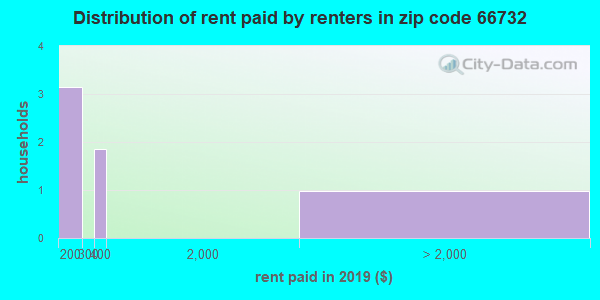 66732 rent paid by renters