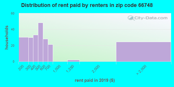 66748 rent paid by renters