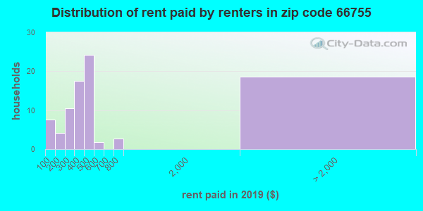 66755 rent paid by renters