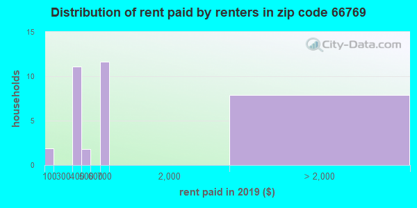 66769 rent paid by renters