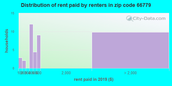 66779 rent paid by renters
