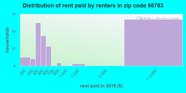 66783 rent paid by renters