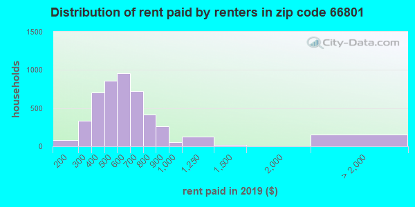 66801 rent paid by renters