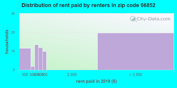 66852 rent paid by renters