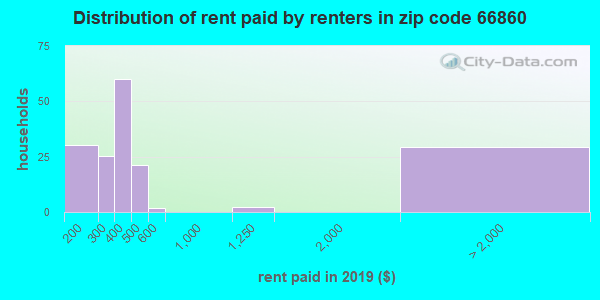 66860 rent paid by renters