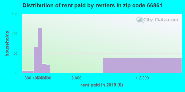 66861 rent paid by renters