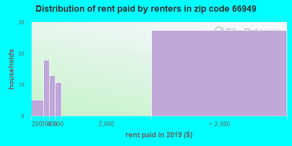 66949 rent paid by renters