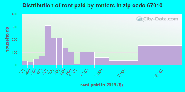 67010 rent paid by renters