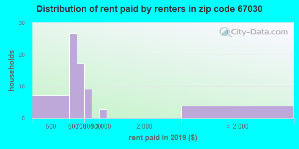 67030 rent paid by renters