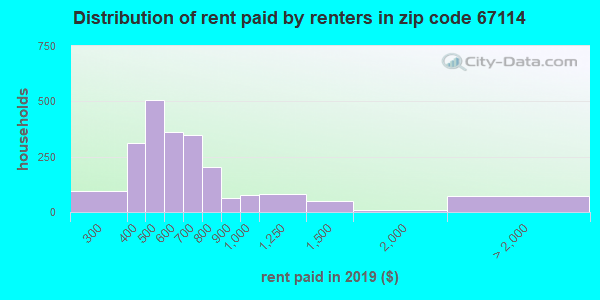 67114 rent paid by renters