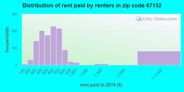 67152 rent paid by renters