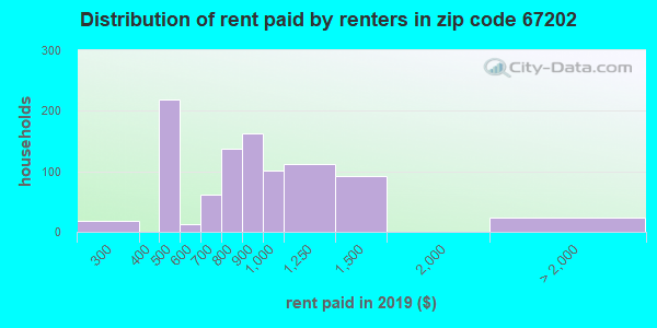 67202 rent paid by renters