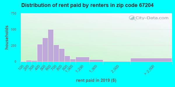 67204 rent paid by renters